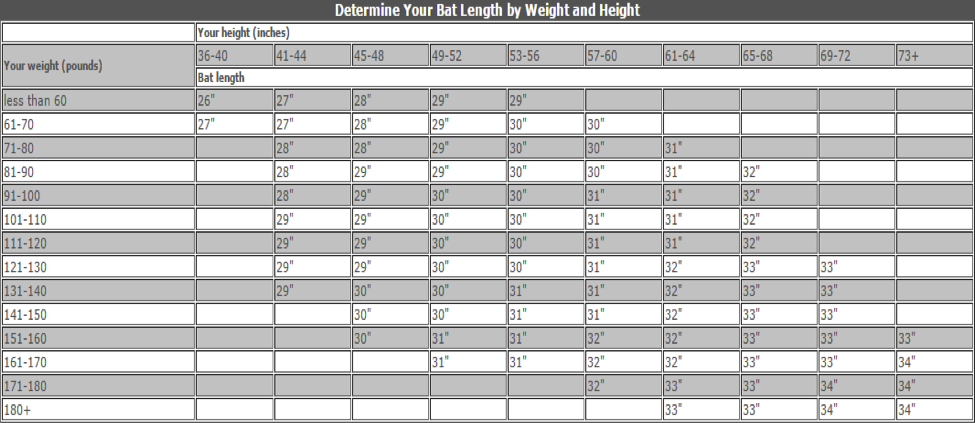bat length comparison chart