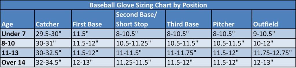 YOUTH BASEBALL GLOVE SIZING